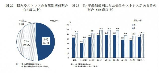 厚生労働省:悩みストレス調査