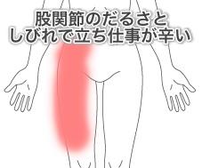 股関節の痛みの症例